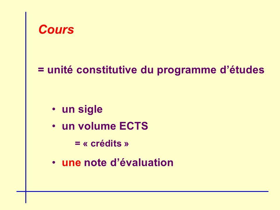 Cours = unité constitutive du programme détudes un sigle un volume ECTS = « crédits » une note dévaluation
