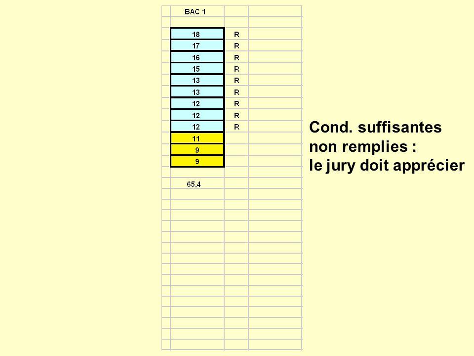 Cond. suffisantes non remplies : le jury doit apprécier
