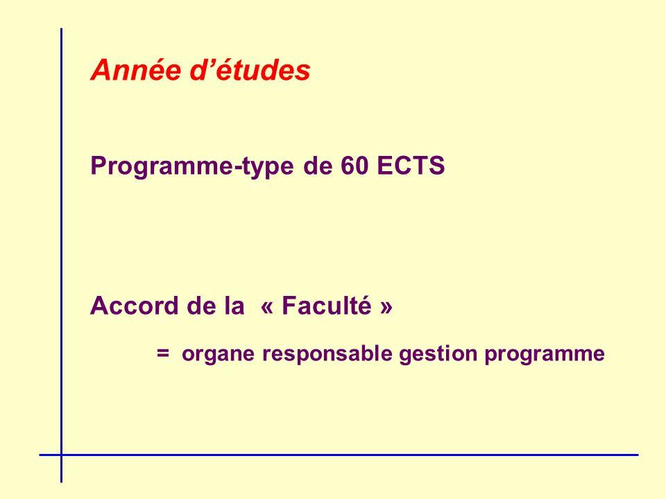 Année détudes Programme-type de 60 ECTS Accord de la « Faculté » = organe responsable gestion programme