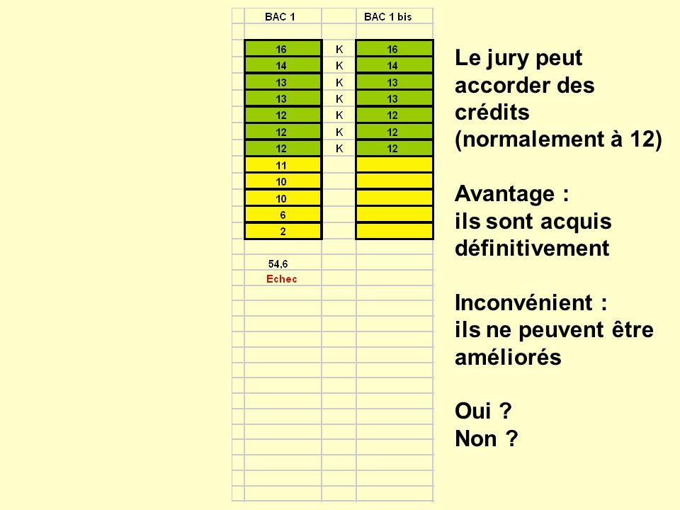 Le jury peut accorder des crédits (normalement à 12) Avantage : ils sont acquis définitivement Inconvénient : ils ne peuvent être améliorés Oui .
