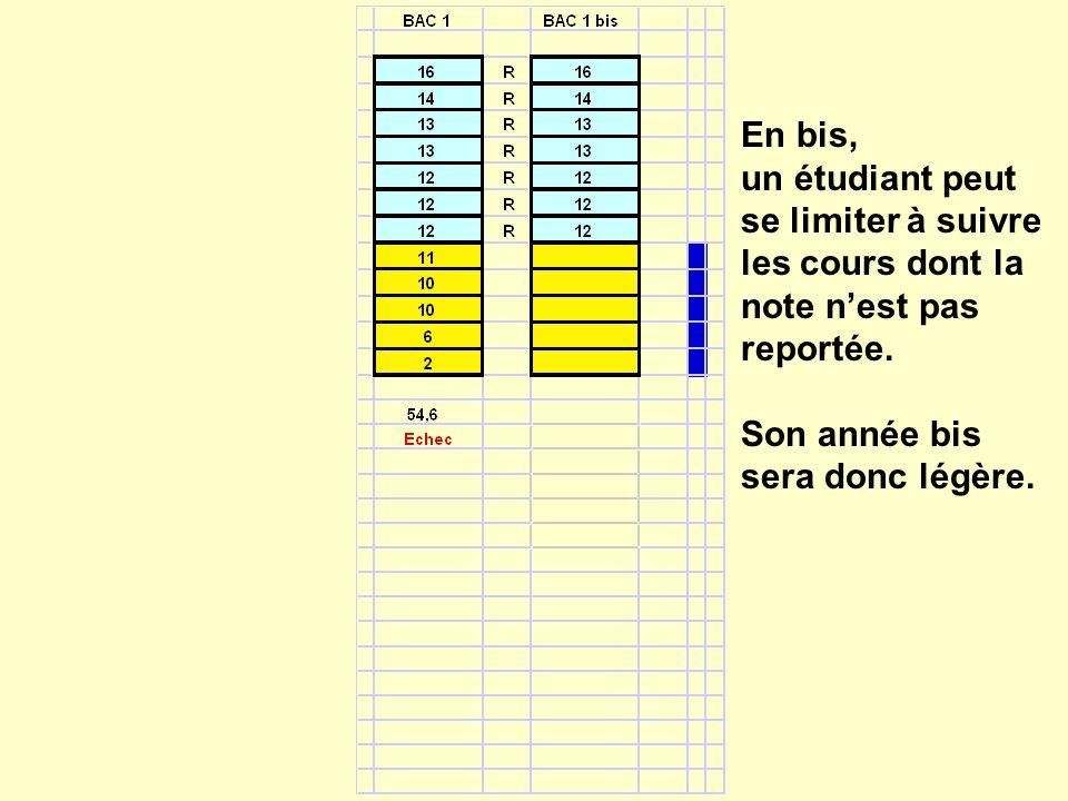 En bis, un étudiant peut se limiter à suivre les cours dont la note nest pas reportée.