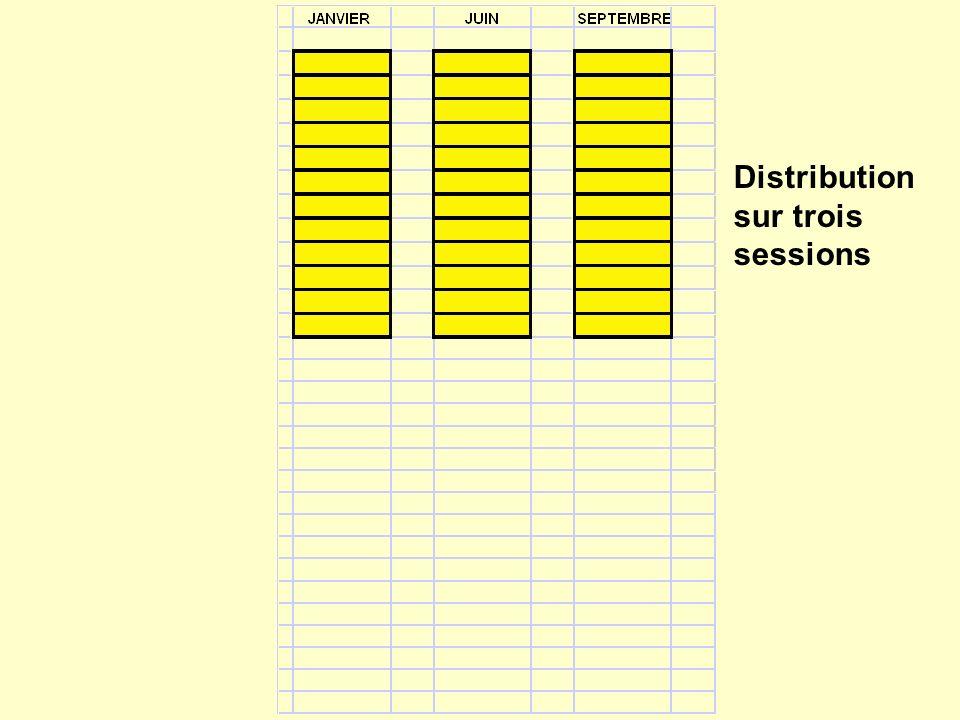 Distribution sur trois sessions