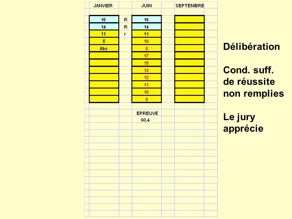 Délibération Cond. suff. de réussite non remplies Le jury apprécie