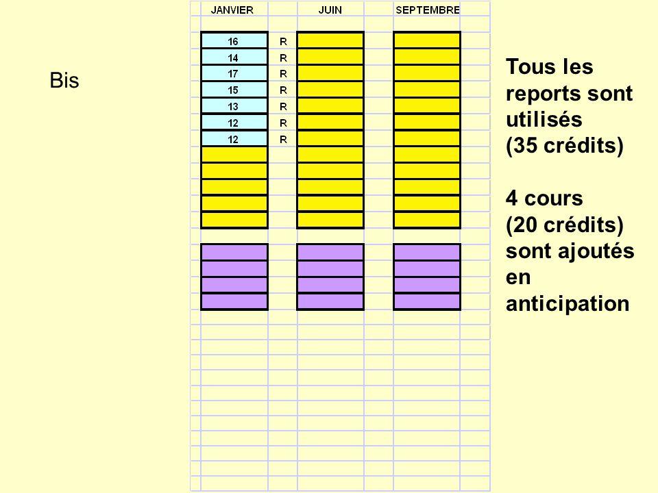 Bis Tous les reports sont utilisés (35 crédits) 4 cours (20 crédits) sont ajoutés en anticipation