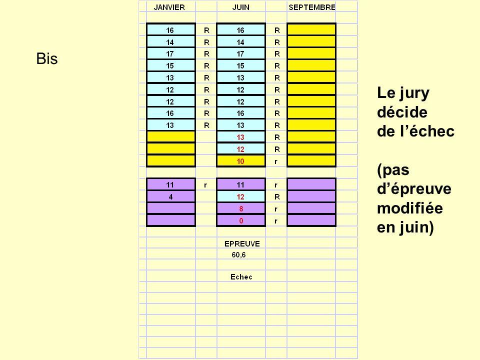 Bis Le jury décide de léchec (pas dépreuve modifiée en juin)