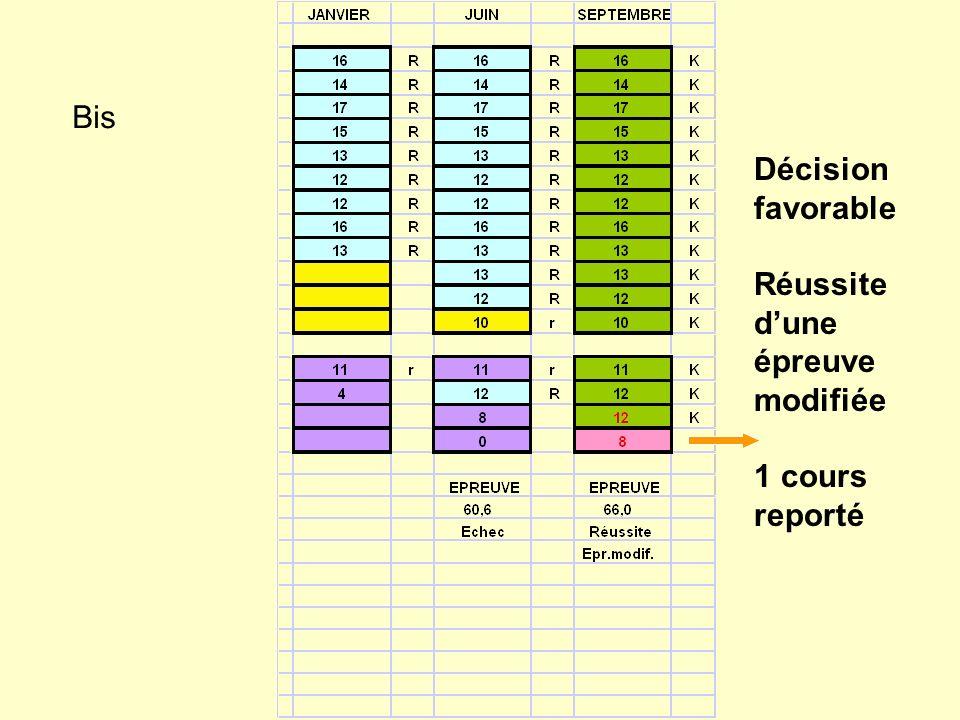 Bis Décision favorable Réussite dune épreuve modifiée 1 cours reporté