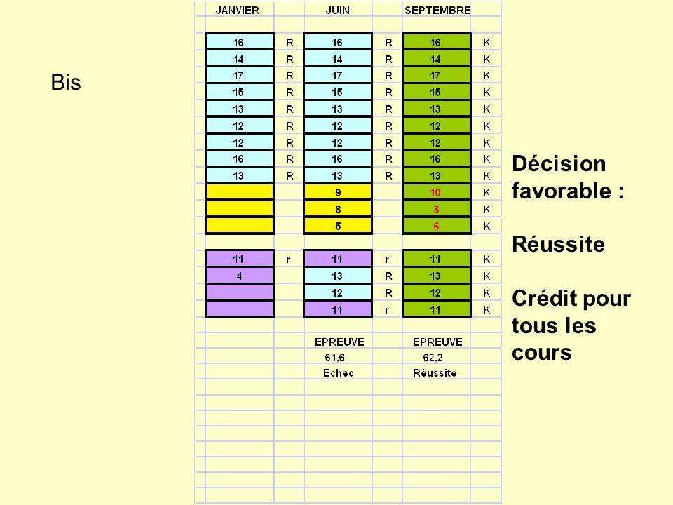 Bis Décision favorable : Réussite Crédit pour tous les cours