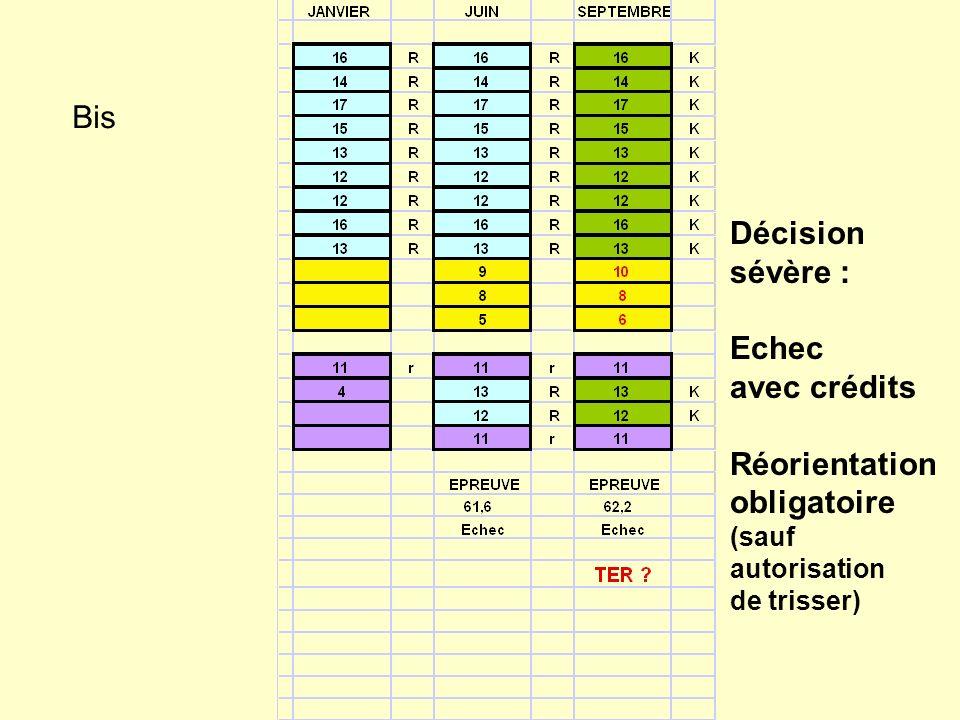 Bis Décision sévère : Echec avec crédits Réorientation obligatoire (sauf autorisation de trisser)
