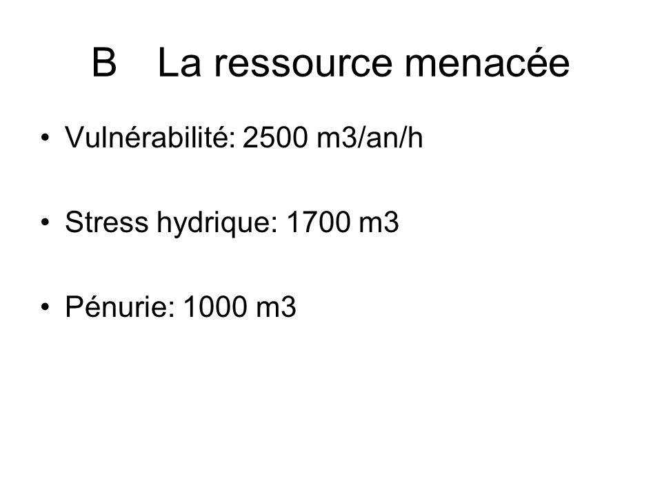BLa ressource menacée Vulnérabilité: 2500 m3/an/h Stress hydrique: 1700 m3 Pénurie: 1000 m3
