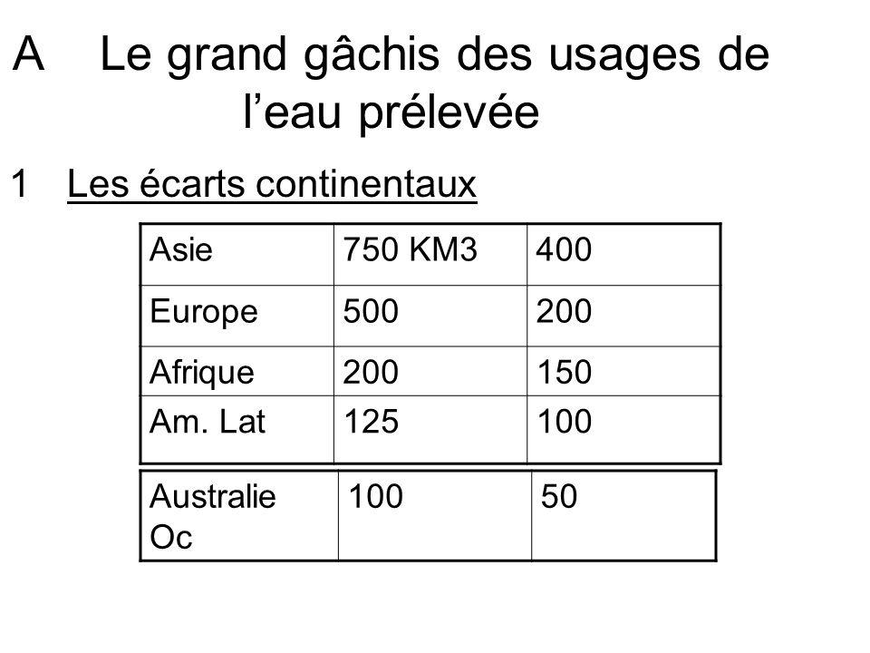 ALe grand gâchis des usages de leau prélevée 1Les écarts continentaux Asie750 KM3400 Europe500200 Afrique200150 Am. Lat125100 Australie Oc 10050