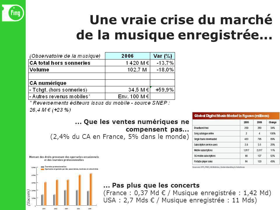 Une vraie crise du marché de la musique enregistrée...... Que les ventes numériques ne compensent pas... (2,4% du CA en France, 5% dans le monde)... P