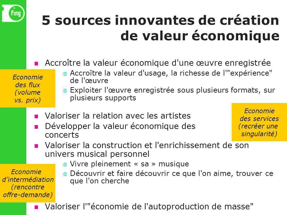 5 sources innovantes de création de valeur économique Accroître la valeur économique d'une œuvre enregistrée Accroître la valeur d'usage, la richesse