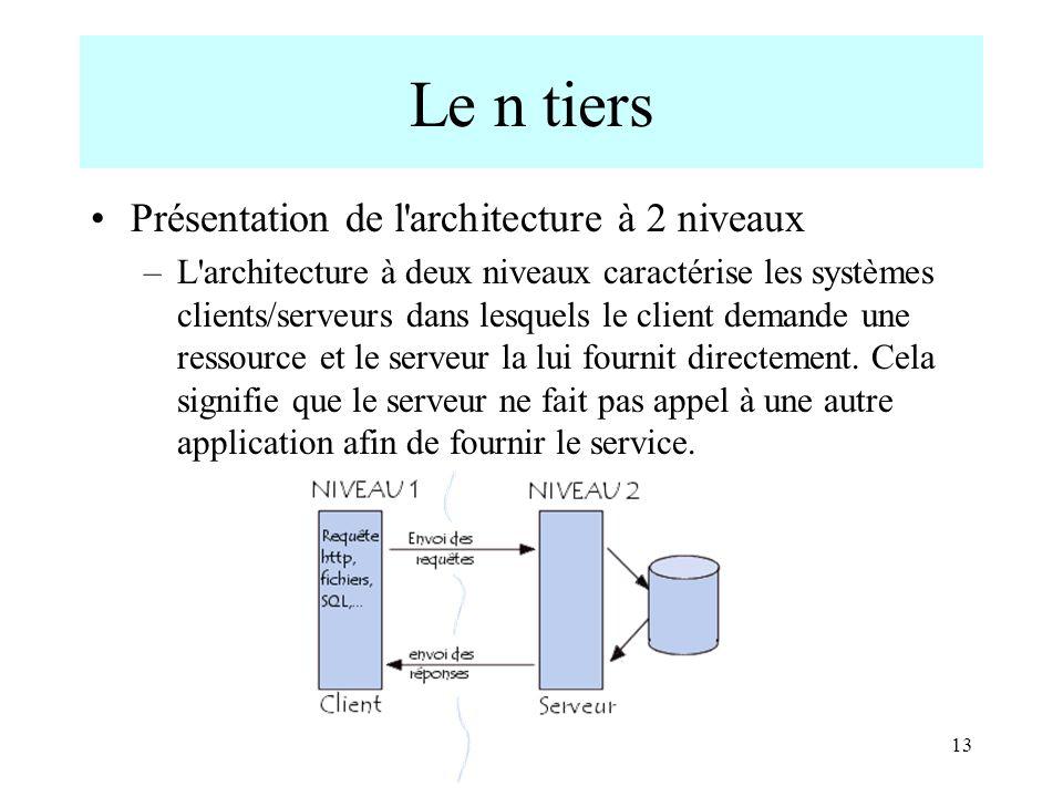 13 Le n tiers Présentation de l'architecture à 2 niveaux –L'architecture à deux niveaux caractérise les systèmes clients/serveurs dans lesquels le cli