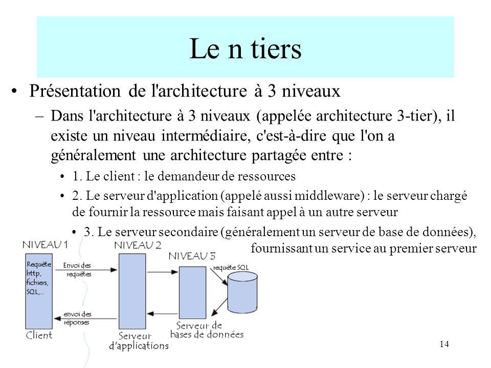 14 Le n tiers Présentation de l'architecture à 3 niveaux –Dans l'architecture à 3 niveaux (appelée architecture 3-tier), il existe un niveau intermédi