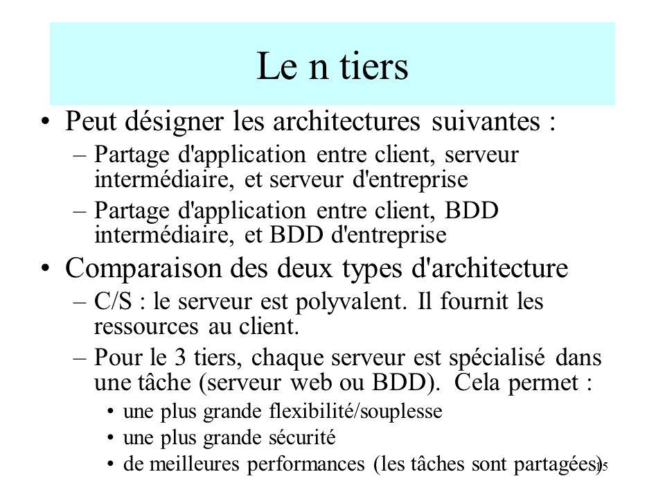 15 Le n tiers Peut désigner les architectures suivantes : –Partage d'application entre client, serveur intermédiaire, et serveur d'entreprise –Partage