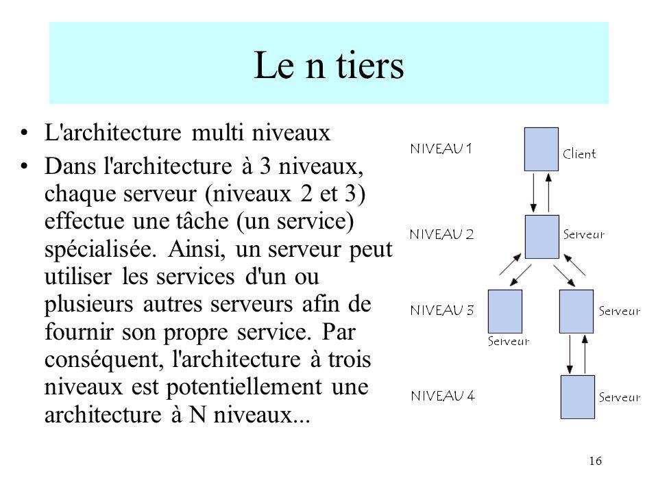 16 Le n tiers L'architecture multi niveaux Dans l'architecture à 3 niveaux, chaque serveur (niveaux 2 et 3) effectue une tâche (un service) spécialisé