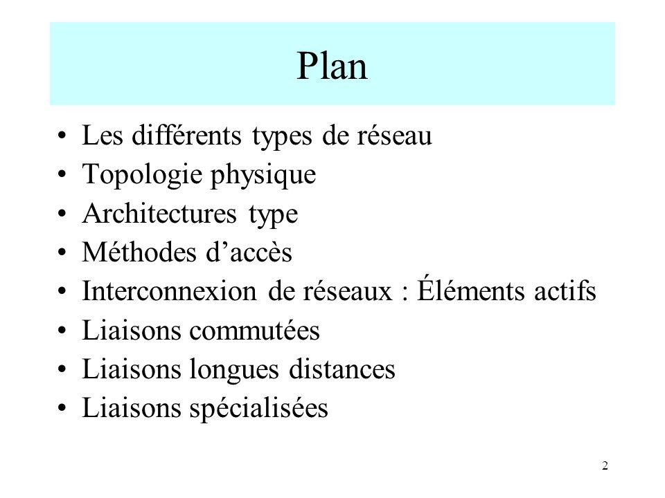 2 Plan Les différents types de réseau Topologie physique Architectures type Méthodes daccès Interconnexion de réseaux : Éléments actifs Liaisons commu