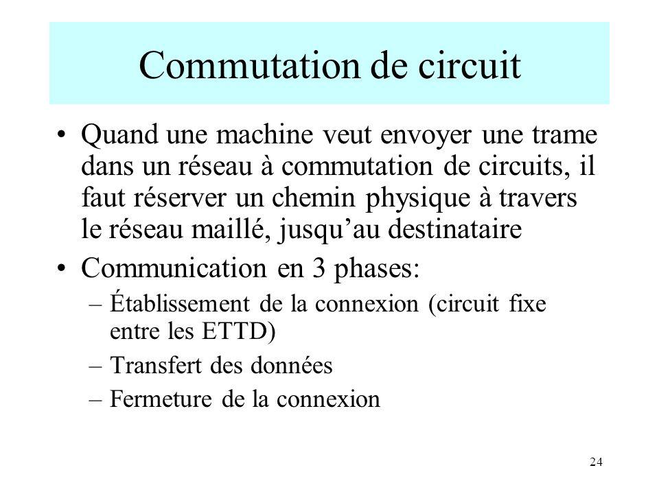 24 Commutation de circuit Quand une machine veut envoyer une trame dans un réseau à commutation de circuits, il faut réserver un chemin physique à tra