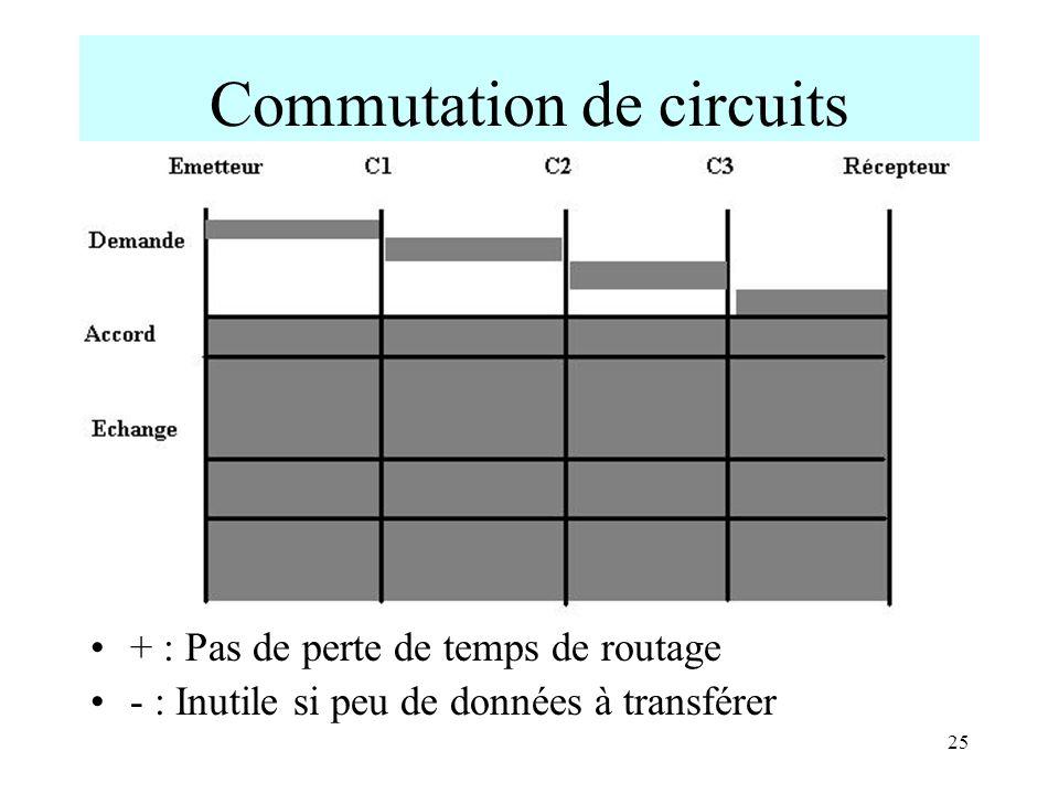 25 Commutation de circuits + : Pas de perte de temps de routage - : Inutile si peu de données à transférer