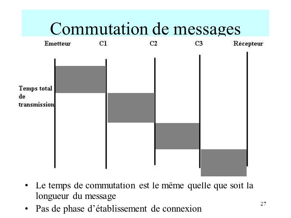 27 Commutation de messages Le temps de commutation est le même quelle que soit la longueur du message Pas de phase détablissement de connexion