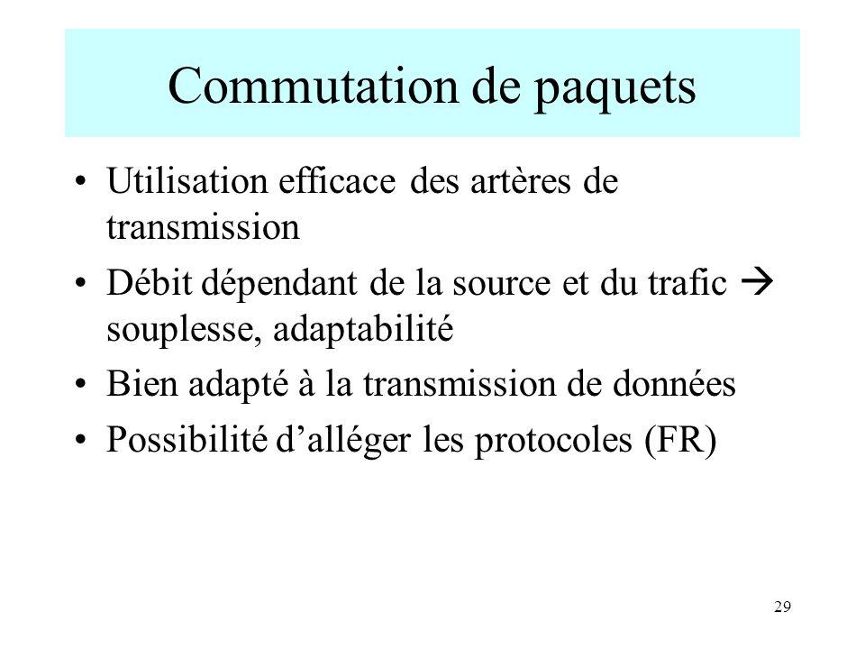 29 Commutation de paquets Utilisation efficace des artères de transmission Débit dépendant de la source et du trafic souplesse, adaptabilité Bien adap