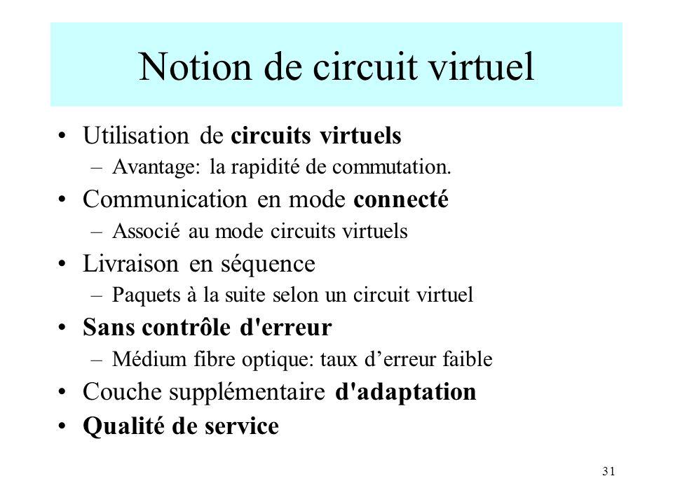 31 Notion de circuit virtuel Utilisation de circuits virtuels –Avantage: la rapidité de commutation. Communication en mode connecté –Associé au mode c