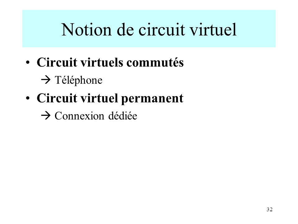Notion de circuit virtuel Circuit virtuels commutés Téléphone Circuit virtuel permanent Connexion dédiée 32