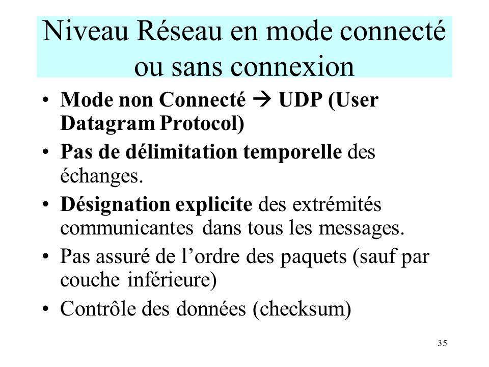 35 Niveau Réseau en mode connecté ou sans connexion Mode non Connecté UDP (User Datagram Protocol) Pas de délimitation temporelle des échanges. Désign