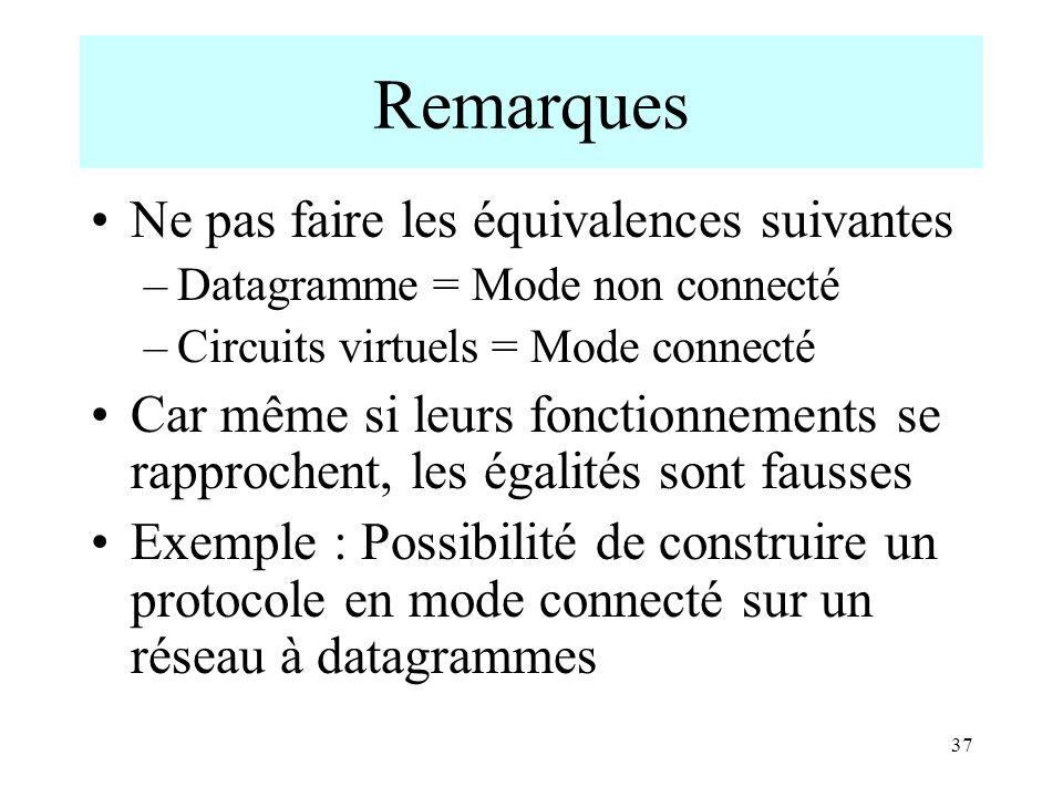 37 Remarques Ne pas faire les équivalences suivantes –Datagramme = Mode non connecté –Circuits virtuels = Mode connecté Car même si leurs fonctionneme