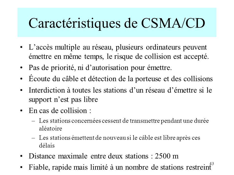 43 Caractéristiques de CSMA/CD Laccès multiple au réseau, plusieurs ordinateurs peuvent émettre en même temps, le risque de collision est accepté. Pas