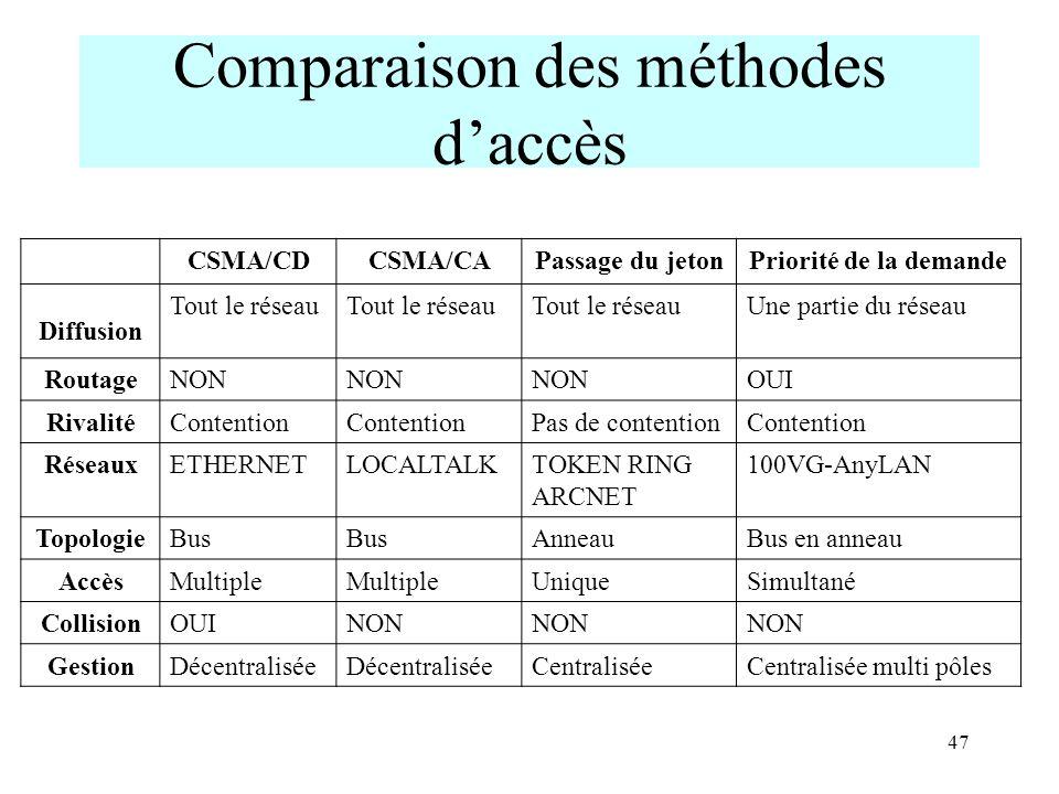 47 Comparaison des méthodes daccès CSMA/CDCSMA/CAPassage du jetonPriorité de la demande Diffusion Tout le réseau Une partie du réseau RoutageNON OUI R