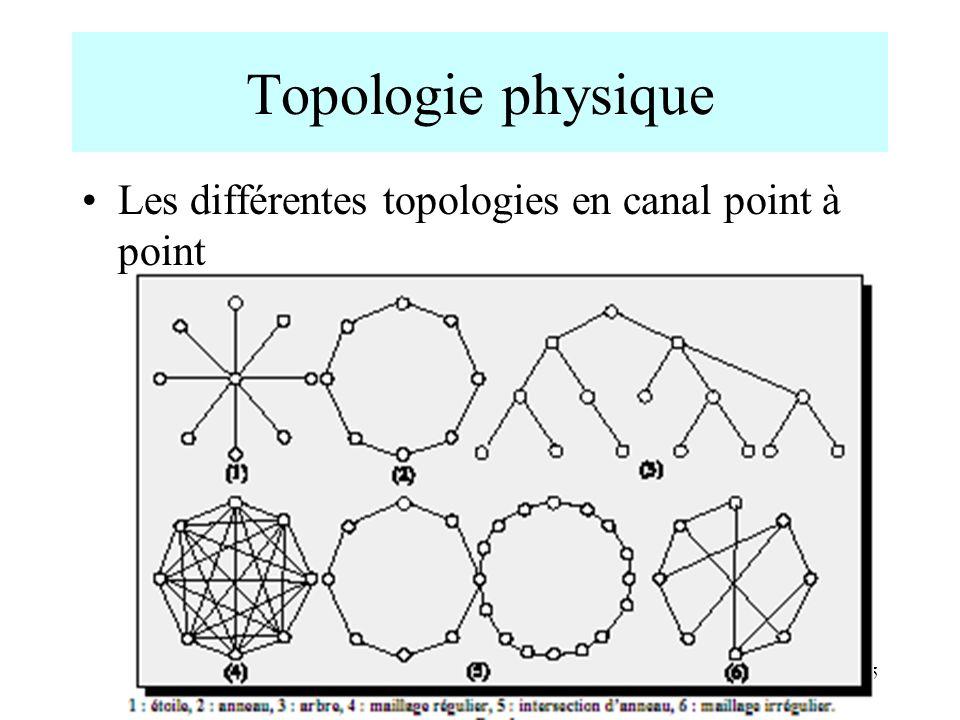 6 Topologie physique en canal point à point Étoile Anneau Arbre Maillage régulier Maillage irrégulier Intersection danneaux