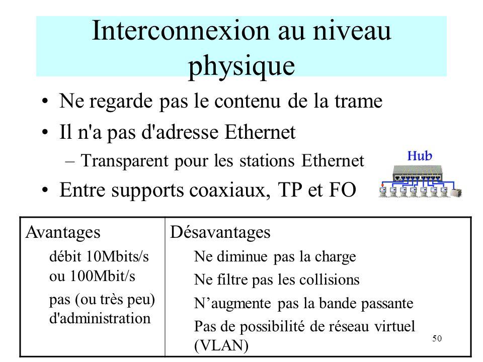 50 Interconnexion au niveau physique Ne regarde pas le contenu de la trame Il n'a pas d'adresse Ethernet –Transparent pour les stations Ethernet Entre