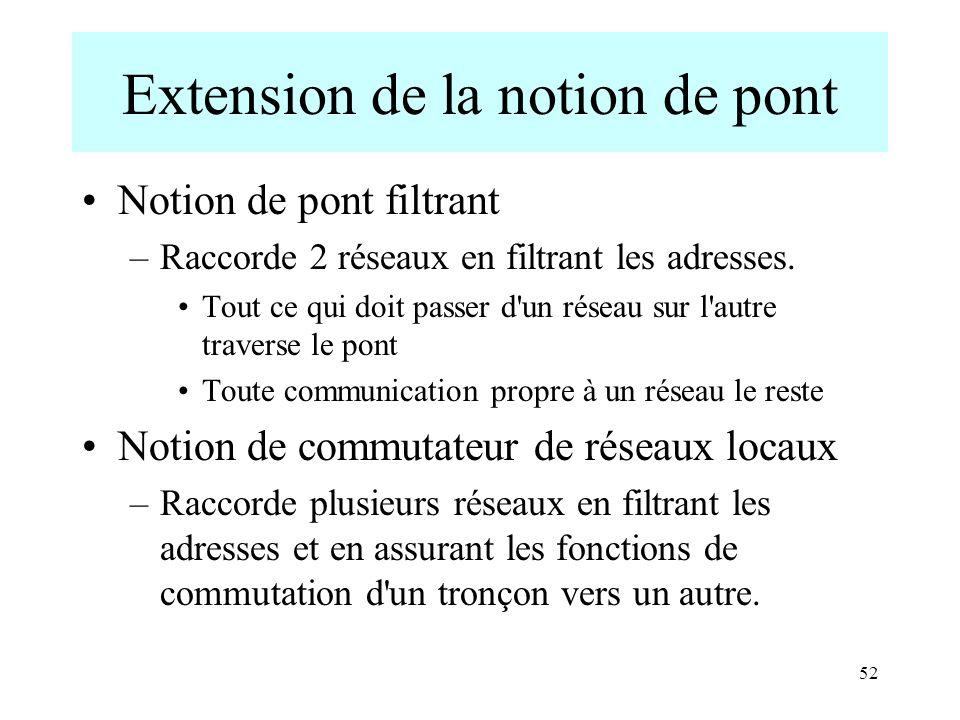 52 Extension de la notion de pont Notion de pont filtrant –Raccorde 2 réseaux en filtrant les adresses. Tout ce qui doit passer d'un réseau sur l'autr