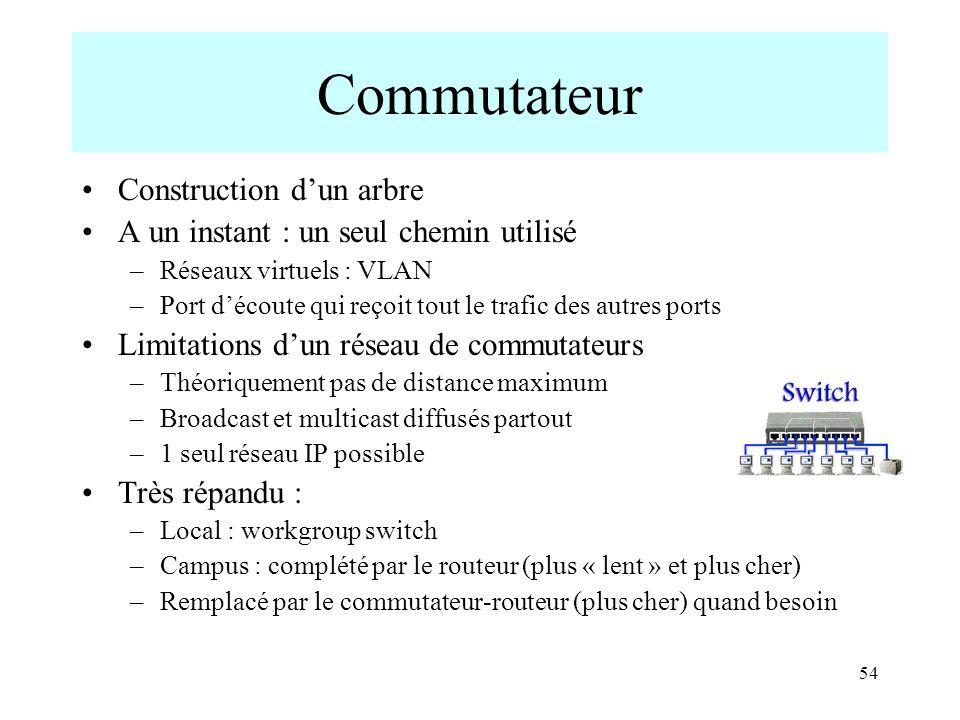 54 Commutateur Construction dun arbre A un instant : un seul chemin utilisé –Réseaux virtuels : VLAN –Port découte qui reçoit tout le trafic des autre