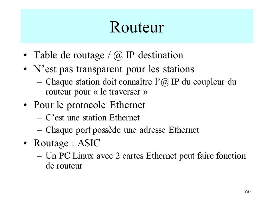 60 Routeur Table de routage / @ IP destination Nest pas transparent pour les stations –Chaque station doit connaître l@ IP du coupleur du routeur pour