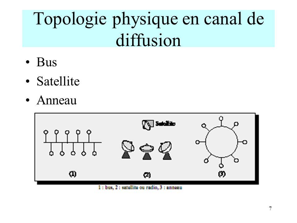 8 Distinction topologie physique / topologie logique Un réseau logique en anneau peut être un réseau physique en étoile Les ordinateurs sont alors reliés à un répartiteur (MAU : Multistation Access Unit) qui gère le passage de parole en Token Ring