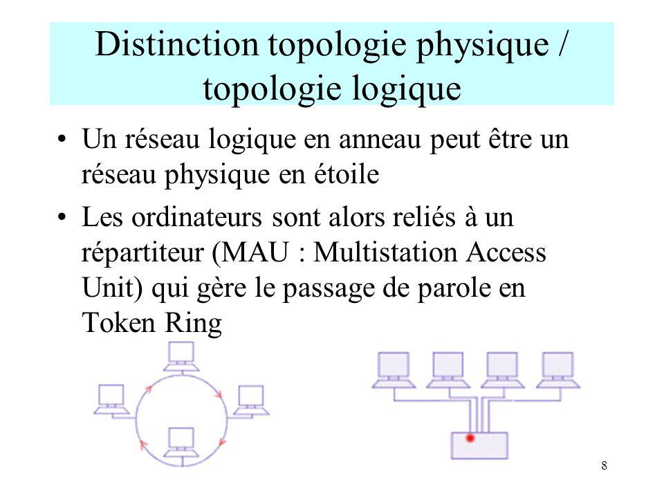 8 Distinction topologie physique / topologie logique Un réseau logique en anneau peut être un réseau physique en étoile Les ordinateurs sont alors rel