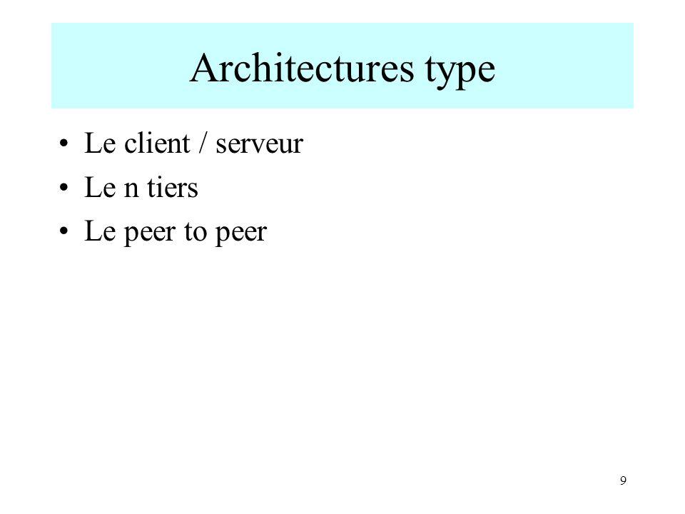 9 Architectures type Le client / serveur Le n tiers Le peer to peer
