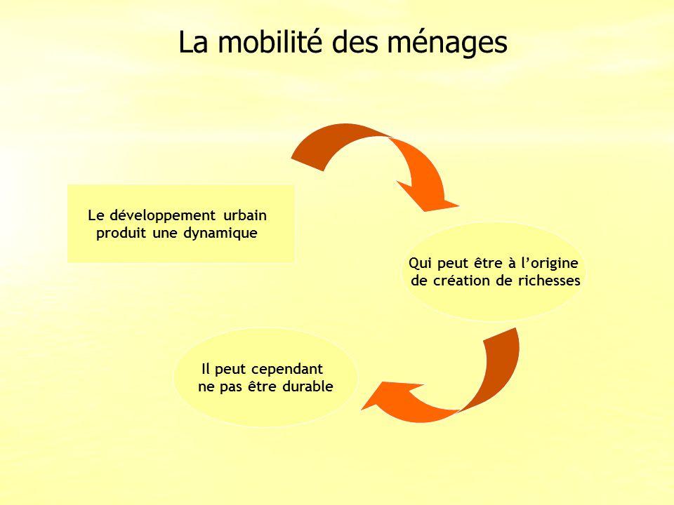La mobilité des ménages Le développement urbain produit une dynamique Il peut cependant ne pas être durable Qui peut être à lorigine de création de ri