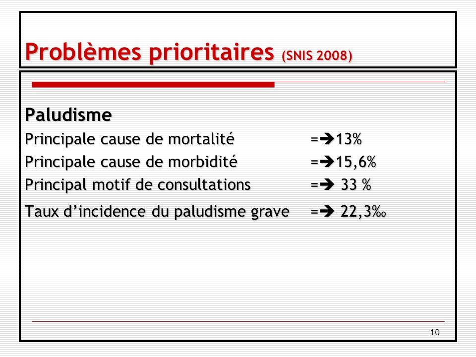 10 Problèmes prioritaires (SNIS 2008) Paludisme Principale cause de mortalité = 13% Principale cause de morbidité= 15,6% Principal motif de consultations= 33 % Taux dincidence du paludisme grave = 22,3