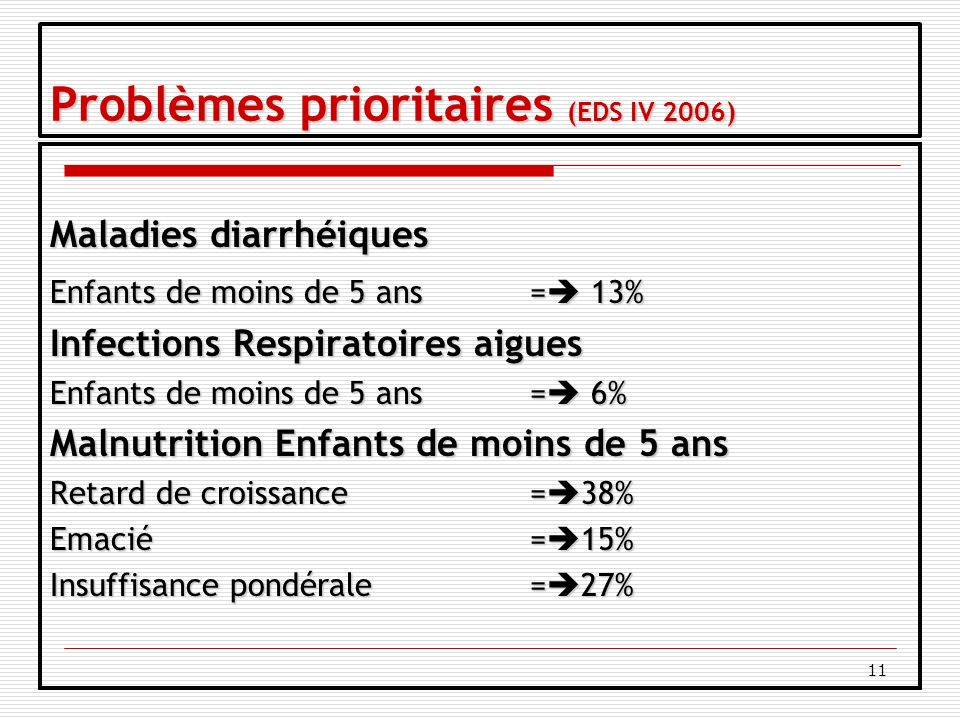 11 Problèmes prioritaires (EDS IV 2006) Maladies diarrhéiques Enfants de moins de 5 ans= 13% Infections Respiratoires aigues Enfants de moins de 5 ans= 6% Malnutrition Enfants de moins de 5 ans Retard de croissance= 38% Emacié= 15% Insuffisance pondérale= 27%