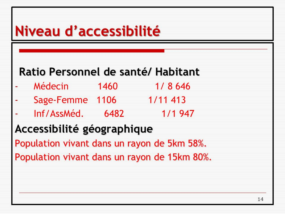 14 Niveau daccessibilité Ratio Personnel de santé/ Habitant -Médecin 1460 1/ 8 646 -Sage-Femme 1106 1/11 413 -Inf/AssMéd.