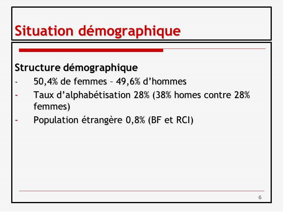 6 Situation démographique Structure démographique - 50,4% de femmes – 49,6% dhommes -Taux dalphabétisation 28% (38% homes contre 28% femmes) -Population étrangère 0,8% (BF et RCI)