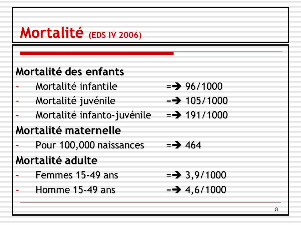 8 Mortalité (EDS IV 2006) Mortalité (EDS IV 2006) Mortalité des enfants -Mortalité infantile = 96/1000 -Mortalité juvénile= 105/1000 -Mortalité infanto-juvénile= 191/1000 Mortalité maternelle -Pour 100,000 naissances= 464 Mortalité adulte -Femmes 15-49 ans = 3,9/1000 -Homme 15-49 ans = 4,6/1000