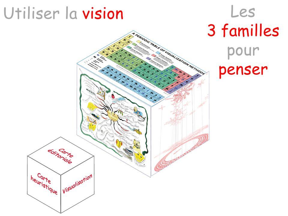 Utiliser la vision Les 3 familles pour penser