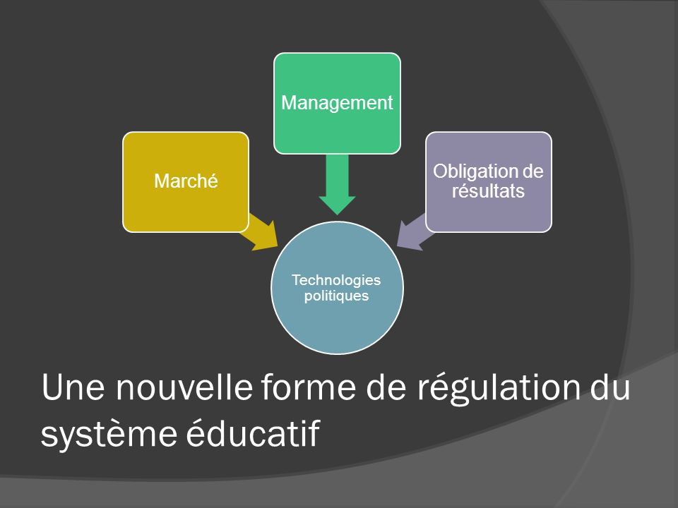 Une nouvelle forme de régulation du système éducatif Technologies politiques MarchéManagement Obligation de résultats