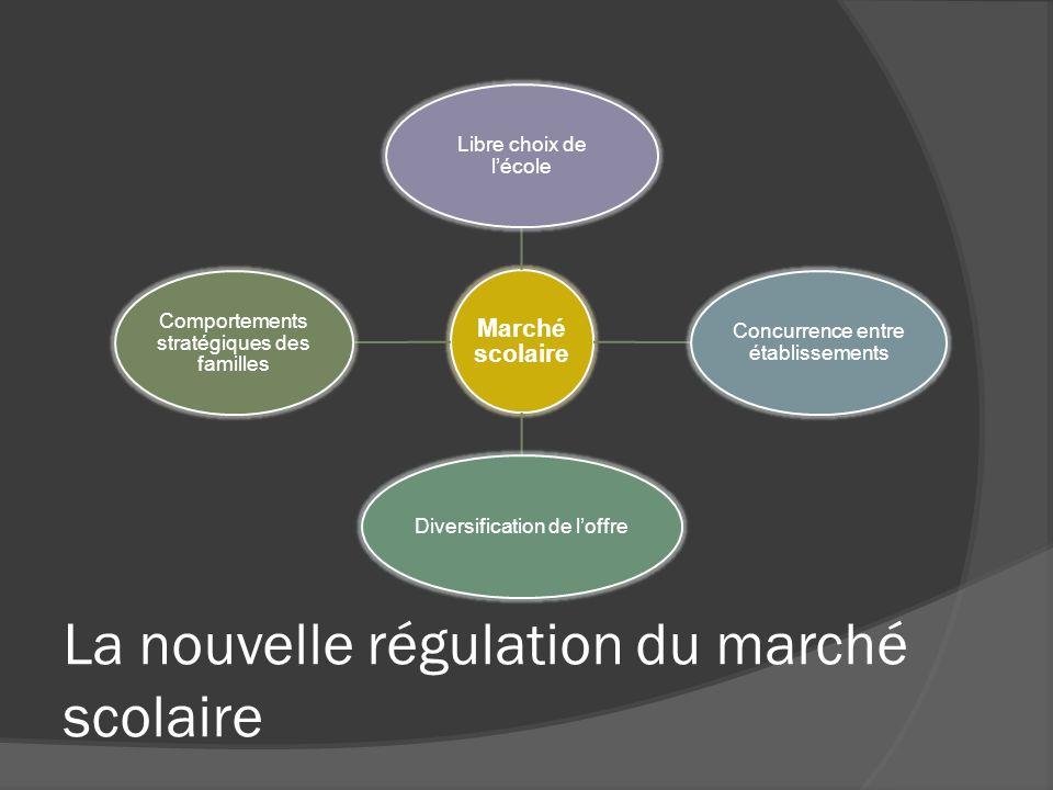 La nouvelle régulation du marché scolaire Marché scolaire Libre choix de lécole Concurrence entre établissements Diversification de loffre Comportemen