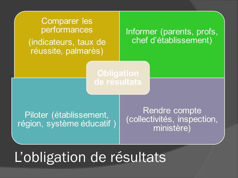 Lobligation de résultats Comparer les performances (indicateurs, taux de réussite, palmarès) Informer (parents, profs, chef détablissement) Piloter (é