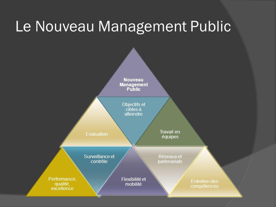 Le Nouveau Management Public Nouveau Management Public Evaluation Objectifs et cibles à atteindre Travail en équipes Performance, qualité, excellence